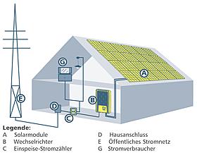 Wechselrichter-System, Wohnhaus