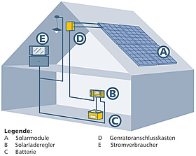 Solarmodule, Solarladeregler, Batterie, Generatorenanschlusskasten, Stromverbraucher