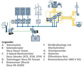 Dreiphasige DC Hybridsysteme Systemgrafik DE 640px web.jpg