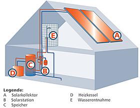 Solarregler, Temperaturdifferenz-Regler