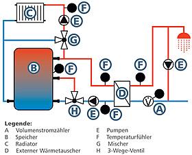 Heizungsregler, Frischwasserregler, Vierer-Frischwasserkaskade