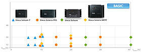 Solarladereglerauswahl Basic 640px web