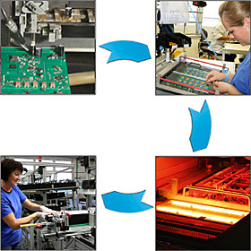 electronics, Production, steps, automatic assembly, Manual Handling, soldering, Final assembly