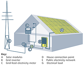 Inverter system, residential house
