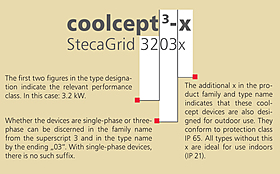 product name, coolcept, single-phase, three-phase, indoor, outdoor