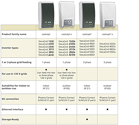 coolcept, inverter family, differentiation, indoor, outdoor, three-phase, singel-phase, indoor ares, outdoor area