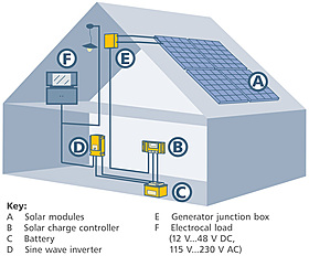 Solar modules, solar charge controller, Battery, sine wave inverter, generator junction box, electrical load