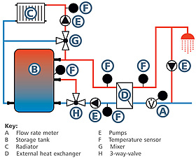 Régulateurs de chauffage, Régulateurs d'eau sanitaire, Cascade de 4 stations d'eau sanitaire