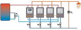 Régulateurs de chauffage, Régulateurs d'eau sanitaire