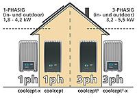 coolcept, einphasig, dreiphasig, Spitzenleistung, indoor, outdoor